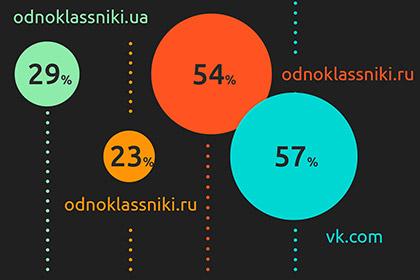 Аналитическая компания из Польши Gemius забыла о «Вконтакте»